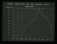 View of Lumber Production on the Saginaw River, 1852-1897